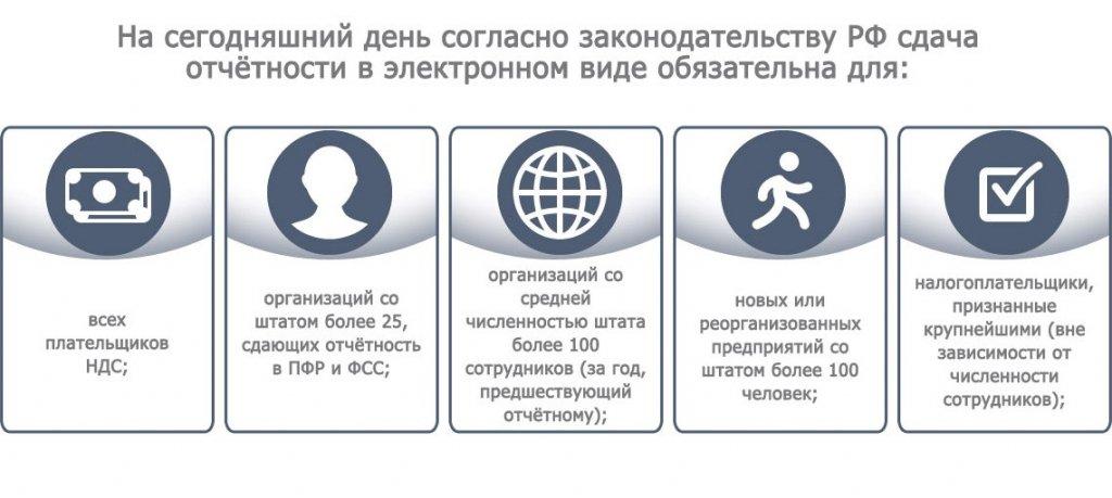 Электронная отчетность через интернет в воронеже бланк декларации на возврат ндфл при покупке квартиры